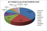 南宁仲裁委员会2017年受理仲裁案件953件,居广西各仲裁机构前列 - 法制办