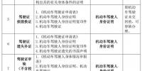 推进放管服改革丨公安交管20项改革新措施将在南宁推行,目前全市已落实8项便民服务类措施 - 公安局